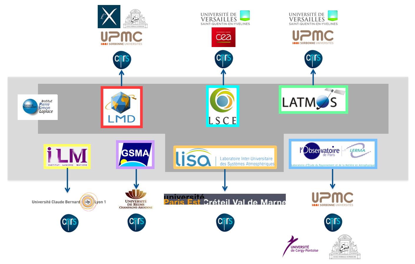 bpc_merlin-organisation-labos-francais.png